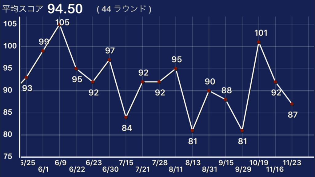 ゴルフラウンドスコアグラフ